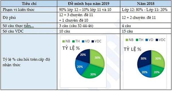Bảng so sánh đề thi minh họa 2019 với đề thi 2018