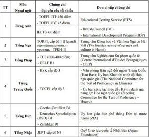 Danh sách ngoại ngữ được xét miễn thi