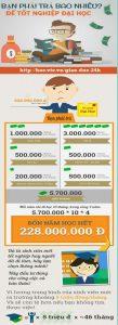 Bạn phải trả bao nhiêu để tốt nghiệp đại học?