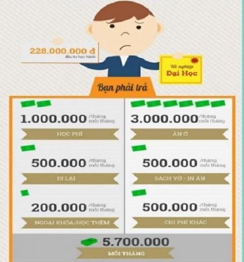 Ch phí sau khi tốt nghiệp cũng đi đứt hơn 200.000 triệu
