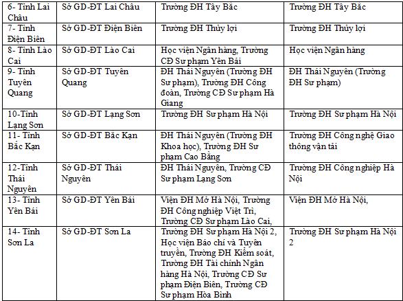 Danh sách các trường Đại học về coi thi thpt quốc gia năm 2019 trên toàn quốc 2