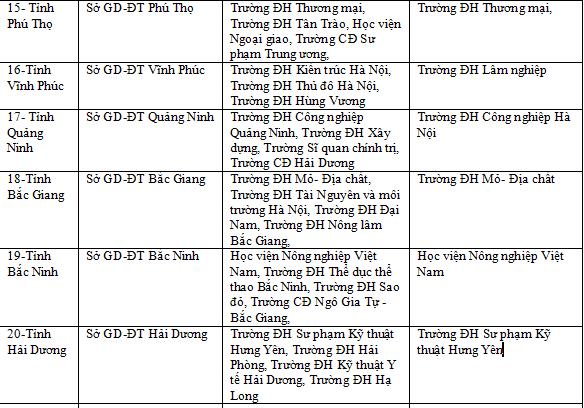 Danh sách các trường Đại học về coi thi thpt quốc gia năm 2019 trên toàn quốc 3