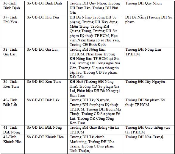 Danh sách các trường Đại học về coi thi thpt quốc gia năm 2019 trên toàn quốc 6