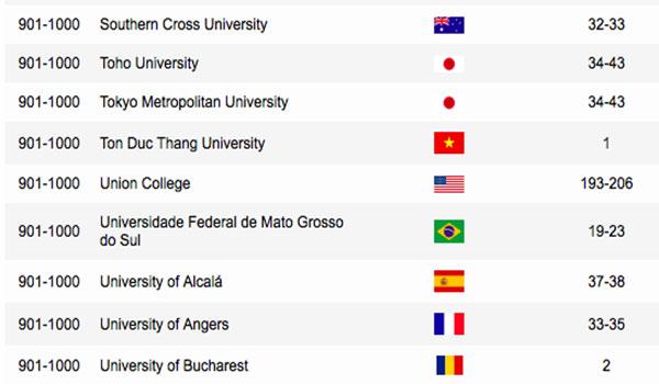 Đại học Tôn Đức Thắng lọt top 1000 trường ĐH uy tín trên thê giới