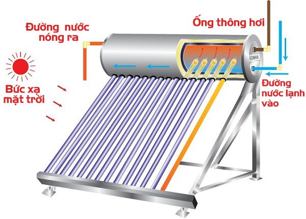 Máy nước nóng năng lượng mặt trời đầu tư nhỏ hiệu quả mang lại cực lớn